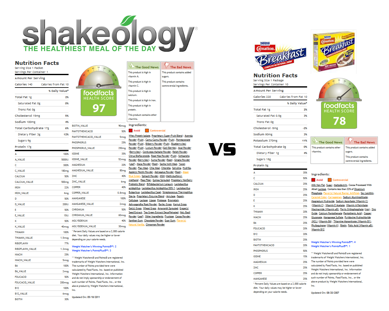 NEW Shakeology Review 2018 [WARNING]: Does It Really Work?